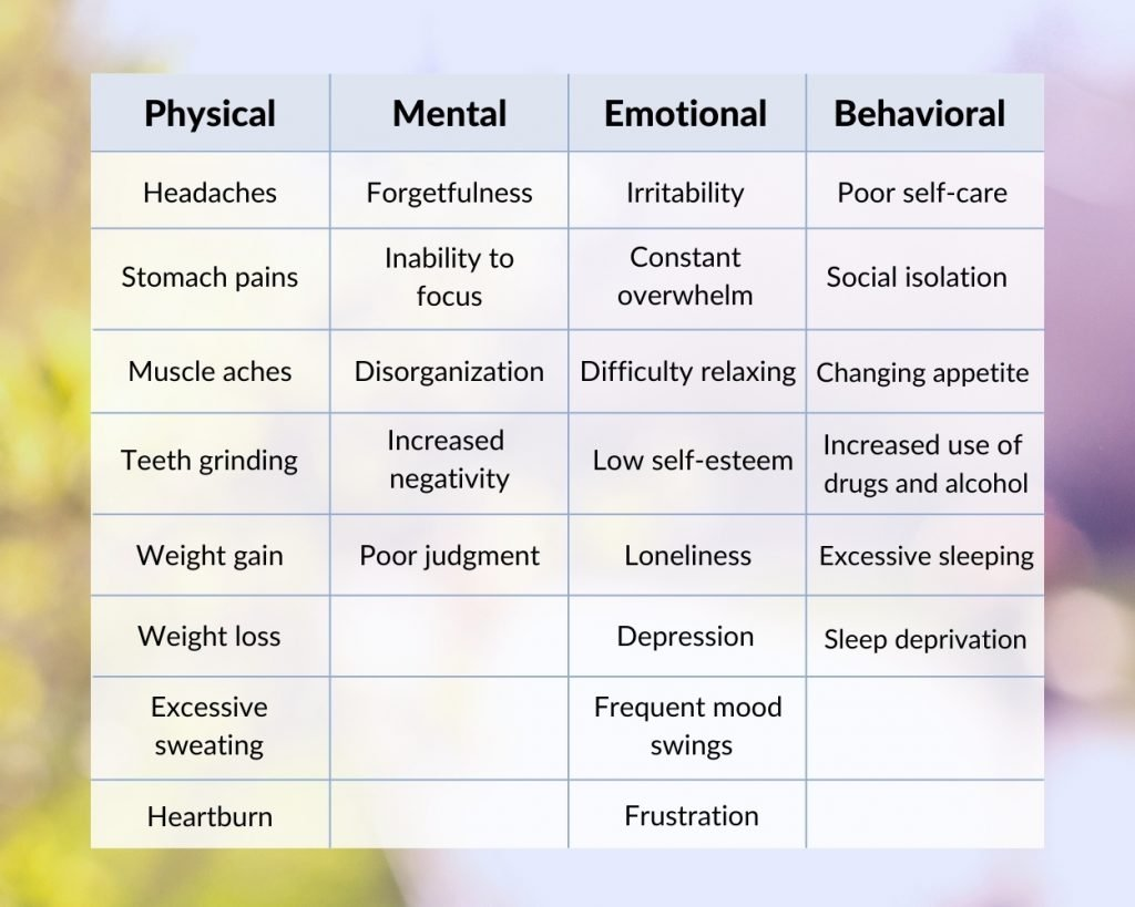 Symptoms Of Burnout And Stress